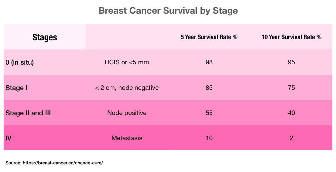 breast cancer survival by stage