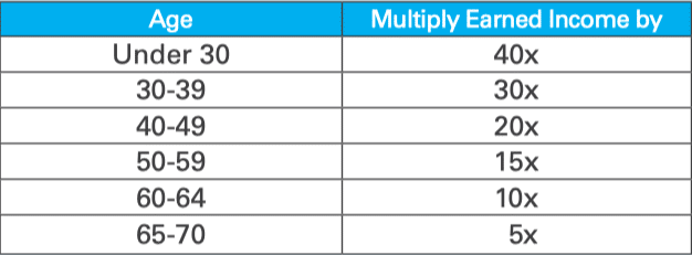 income factor table