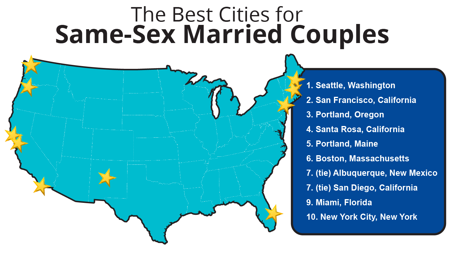 Best US Cities for Same-Sex Married Couples
